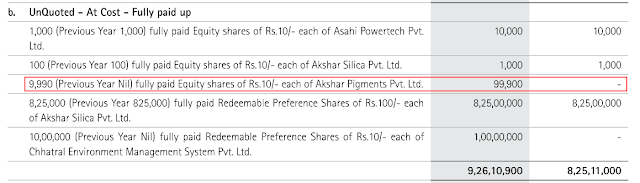 AksharChem (India) Ltd, equity research report, analysis, dye intermediates, Vinyl Sulphone, pigments, CPC Green, CPC Violet, CPC Blue, CPC Beta Blue, Asahi Songwon Colors Ltd, Paru Jaykrishna, Munjal, Gokul
