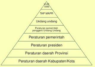Proses Pembuatan Peraturan Perundang-undangan Indonesia