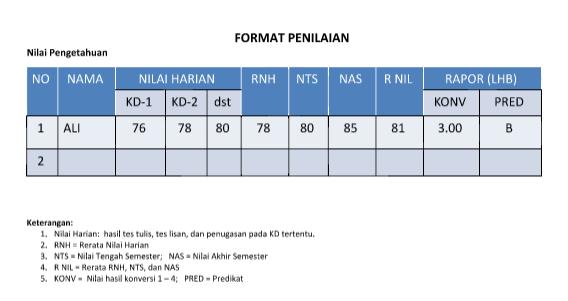Format Penilaian Siswa Kurikulum 2013 Revisi