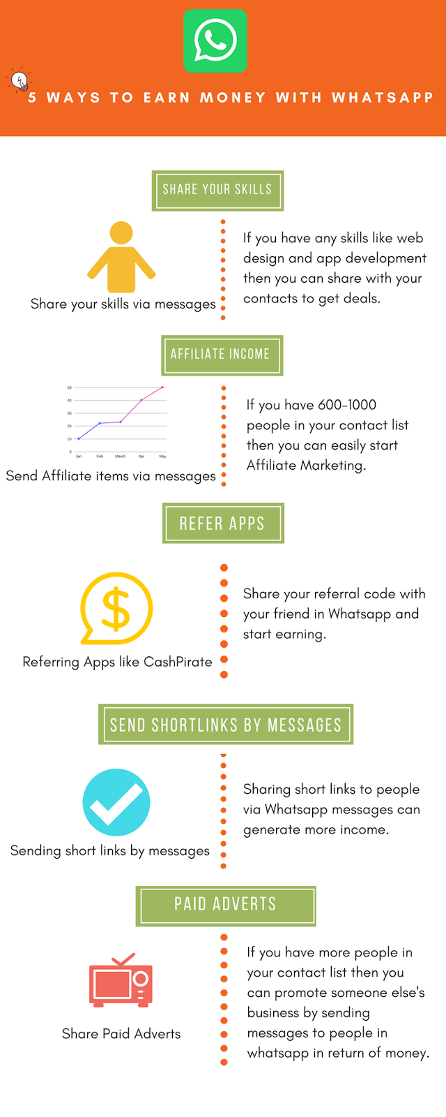 Now Anyone can Make Money from WhatsApp | Step-by-Step