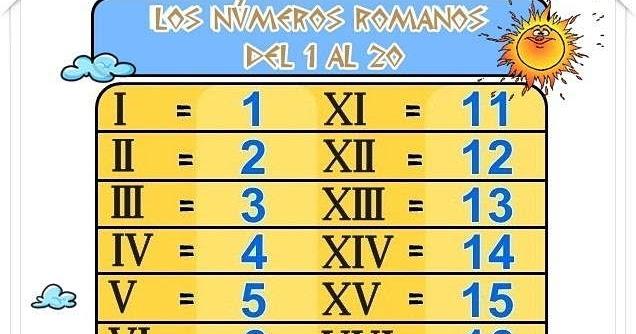 Mi Clase De Quinto Números Romanos