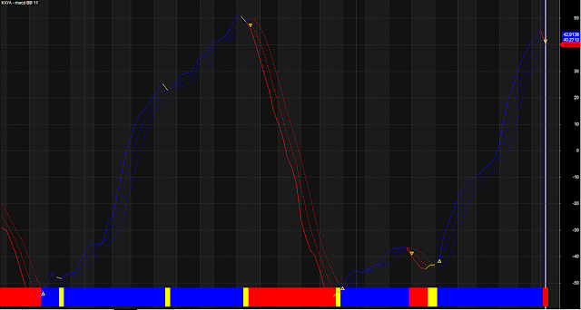 Modified MACD Bollinger Band Composite