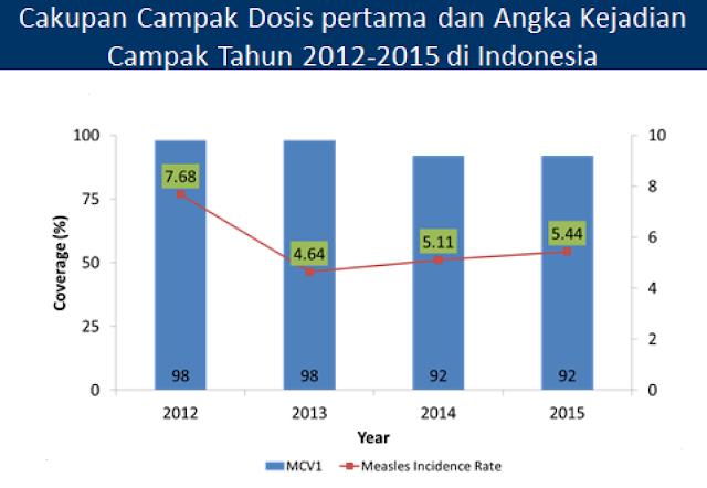 Cakupan campak dosis pertama dan angka kejadian campak 2012-2015 di Indonesia 2013, 2014, measles incidence rate, rasio insidensi campak, cakupan, coverage, persentase, percentage, 98, 92, 7.68  4.64  5.11 5.14 tahun