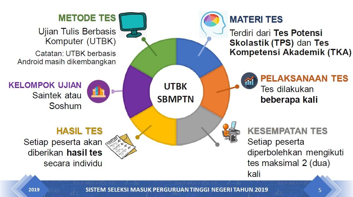 Catatan Penting Tentang Perubahan SBMPTN 2019
