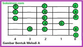 gambar kunci melodi gitar dasar bentuk melodi A