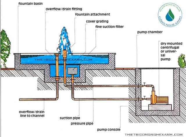 Hướng dẫn lắp đặt đài phun nước