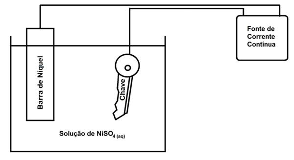 Solução de NiSO4(aq)