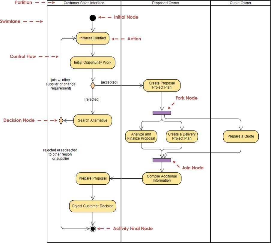 Activity Diagram Adalah Pengertian Simbol Cara Membuat Contoh Activity Diagram Studi Elektronika