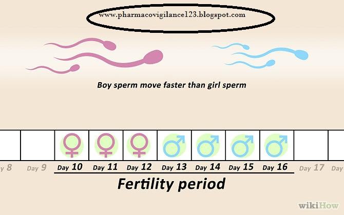 Necessary sperm select method