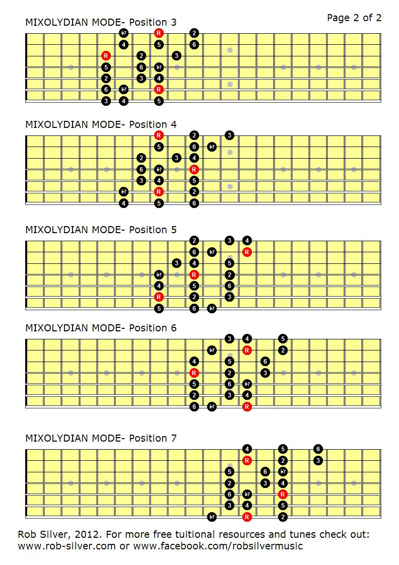 telecaster neck humbucker guitar wiring diagrams guitar scale diagrams full neck rob silver the mixolydian mode mapped out for 7 string guitar