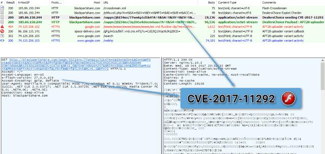 مجموعة القراصنة الروسية APT28 تقوم ب استغلال ثغرة CVE-2017-11292