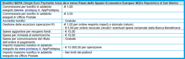 postepay-evolution-bonifici-sepa-single-euro-payments-area-paesi-see-san-marino
