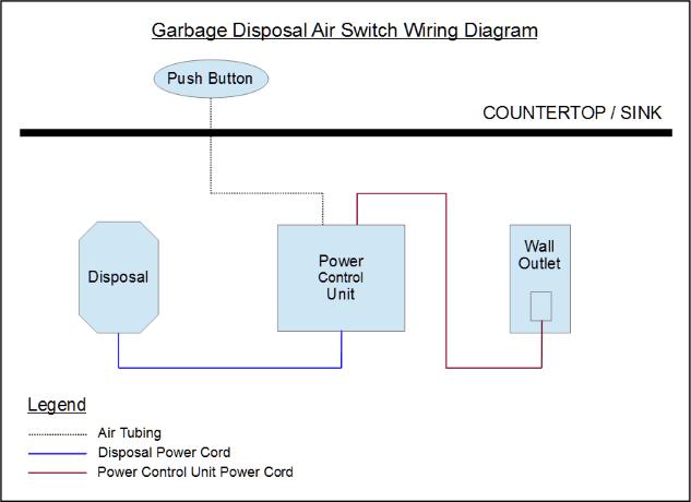 Garbage Disposal Air Switch