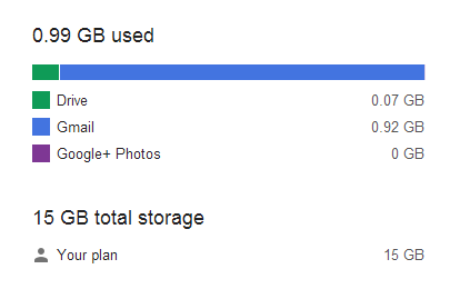 Google Storage Summary