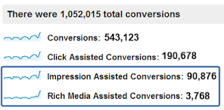 New 'Impression Assisted Conversions' and 'Rich Media Assisted Conversions' measures