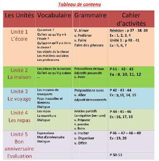 Le français simple 2 - tableau de contenu