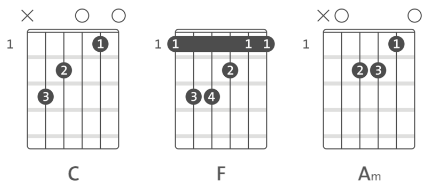 wahin-mohit-gaur-guitar-chords