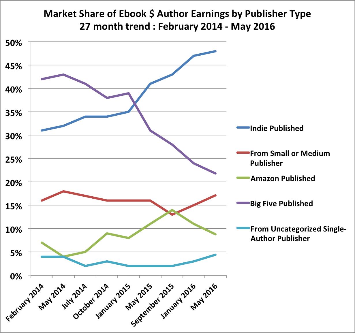 Indie RPG publishing advise needed.?