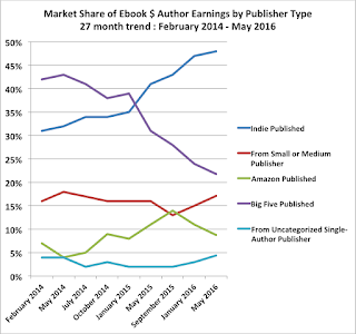 author earnings - Amazon eBooks