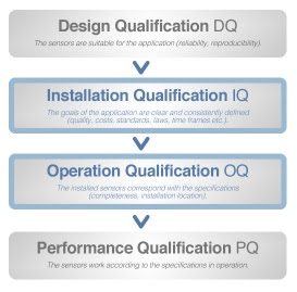 Performance Qualification of System and Equipment