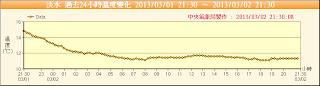 淡水 24 小時氣溫變化圖