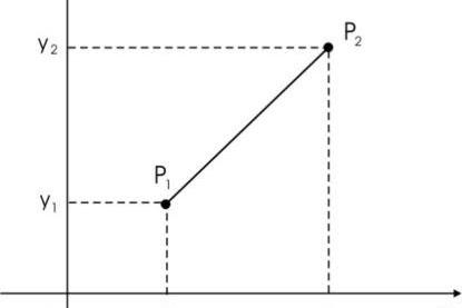 Cara Menentukan Jarak Dua Titik Pada Bidang Koordinat Cartesius