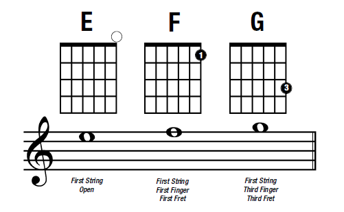 my learning how to learn guitar day 2 3. Black Bedroom Furniture Sets. Home Design Ideas