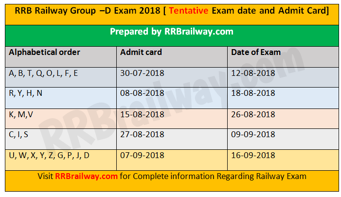 rrb d group admit card 2019 download