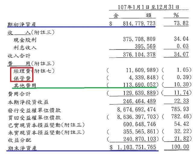 綠角財經筆記: ETF費用率的不同版本差異---以FH富時不動產(00712)為例