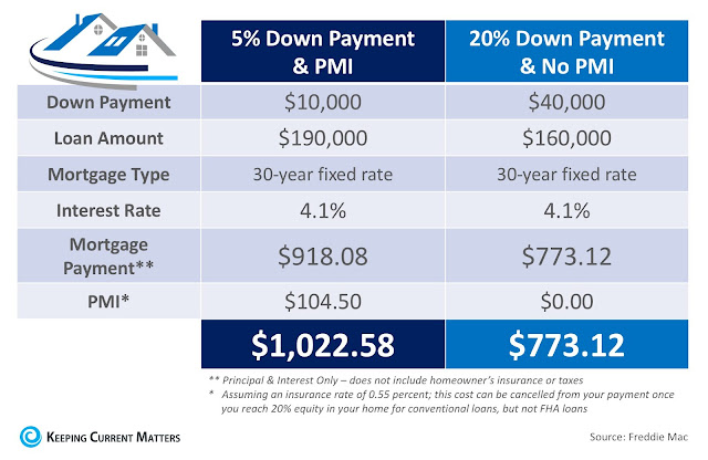 down payment and PMI