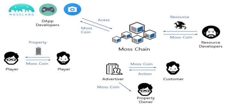 ICO Mossland - Membawa Property di Dunia Nyata ke Dalam Dunia Virtual
