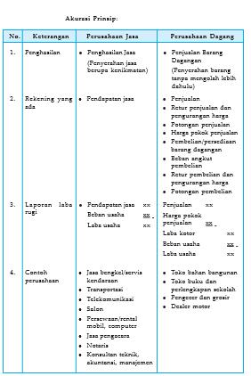 Jelaskan Perbedaan Antara Perusahaan Jasa Dagang Dan Manufaktur : jelaskan, perbedaan, antara, perusahaan, dagang, manufaktur, Perbedaan, Antara, Perusahaan, Dagang, Membedakan