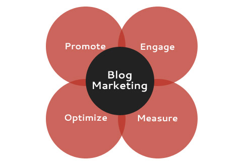 Infinez - 6 Effective Tips for Blog Marketing