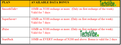 Why You no longer Receive Data Bonus when Recharge on MTN
