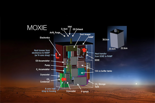 Mars Oxygen ISRU Experiment (MOXIE) is an exploration technology investigation that will produce oxygen from Martian atmospheric carbon dioxide. Image Credit: NASA