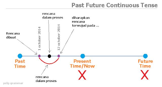 Definisi dan kegunaan Past Future Continuous Tense dalam Bahasa Inggris