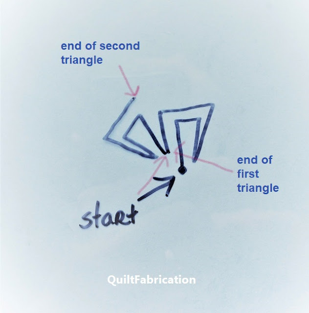 where triangles stop and start in relation to rotation