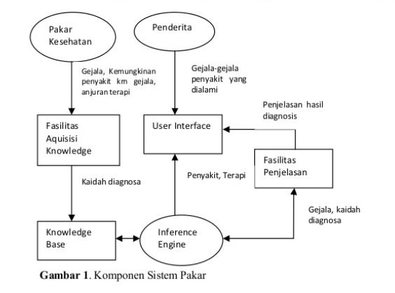 Review jurnal sistem pakar diagnosa awal kanker serviks hello proses proses yang ada pada sistem pakar dirancang dengan diagram alir data flow diagram ada tiga macam proses utama yang dikembangkan pada sistem ccuart Choice Image