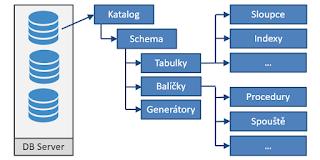 Obecná struktura databázového serveru