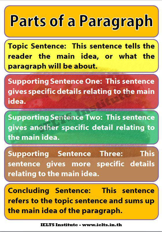 writing and main idea sentence Showing top 8 worksheets in the category - main idea topic sentence and supporting details name writing supporting details supporting details main ideas, and topic sentences open in new window.