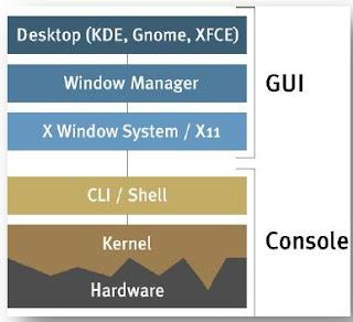 Keterkaitan antara hardware, kernel, shell