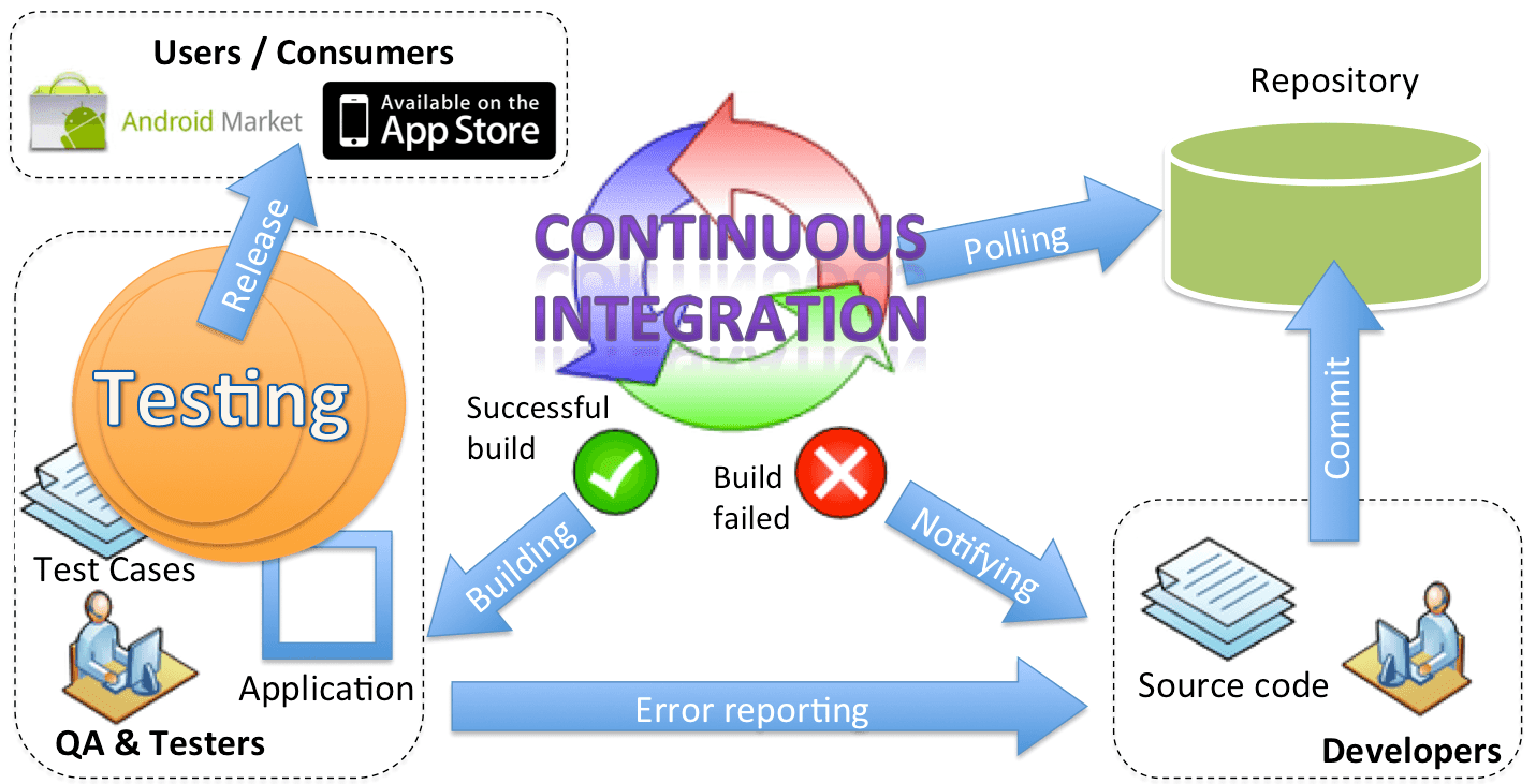 automated software testing - Software Testing Process Flow Diagram