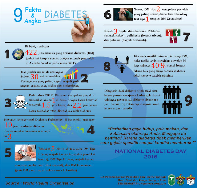 Infografis Hari Diabetes Nasioanl 18 April 2016