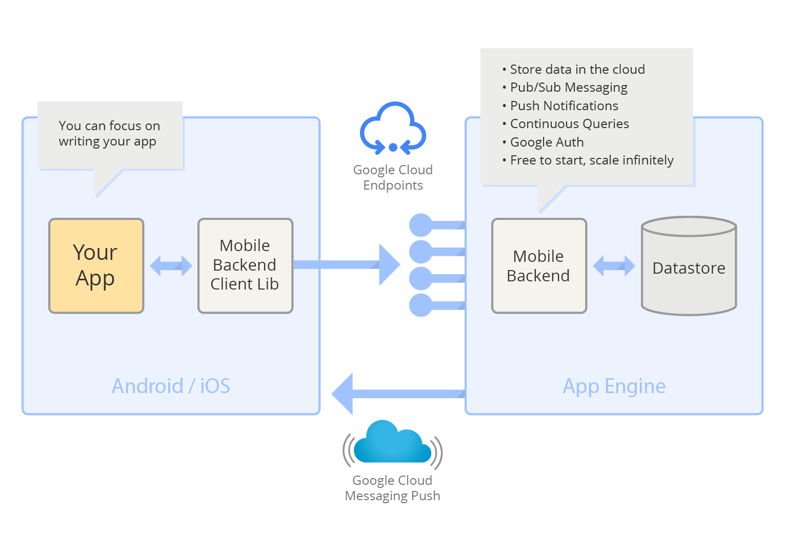 Google Cloud Platform Blog: Speed up iOS development with Google ...