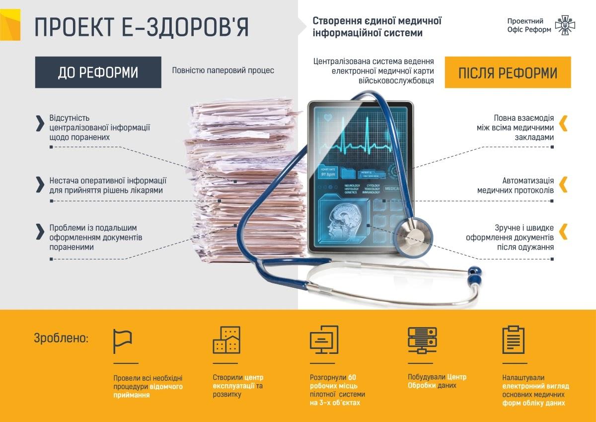 Проєктний офіс реформ Міноборони України
