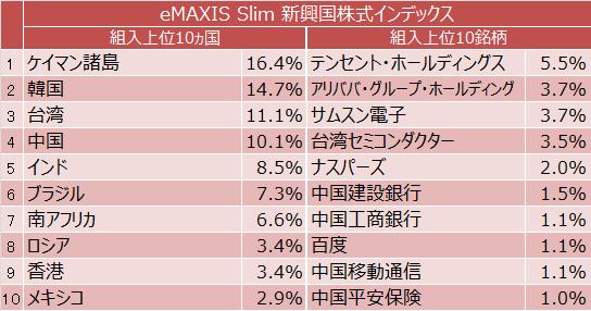 eMAXIS Slim 新興国株式インデックス組入上位10ヵ国と組入上位10銘柄