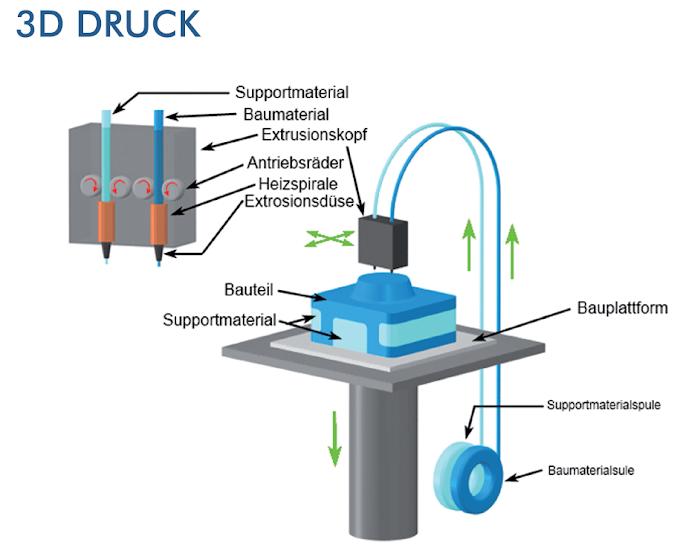 Teknologi FDM, Selective Laser Sintering (SLS) dan Stereolithography (SLA)
