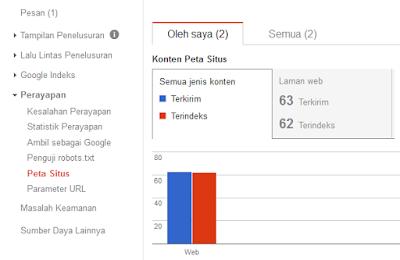 Solusi Sitemap Blogspot Tidak Terindeks Google