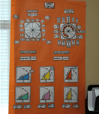 Ms. Mac's unit circle word wall