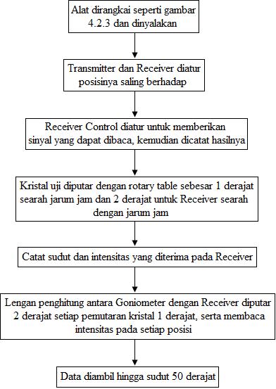 diagram alir prosedur percobaan microwave